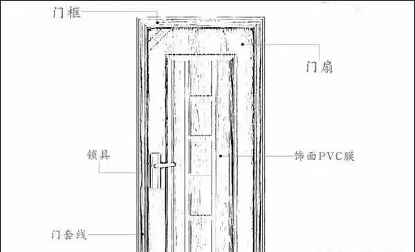 鑫六福木门